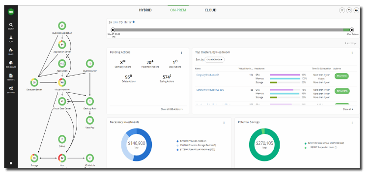 企業可透過監控的儀表板,一覽企業內部系統的營運狀態